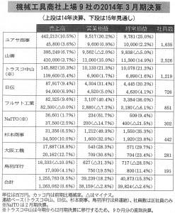下期好調、8社増収<機械工具商社上場9社の2014年3月期決算>