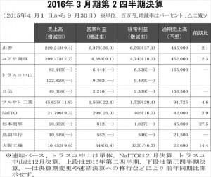 機械工具商社上場9社の<br>2016年3月期第2四半期決算