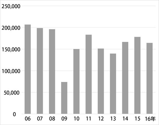 工作機器(生産)年間生産推移のグラフ