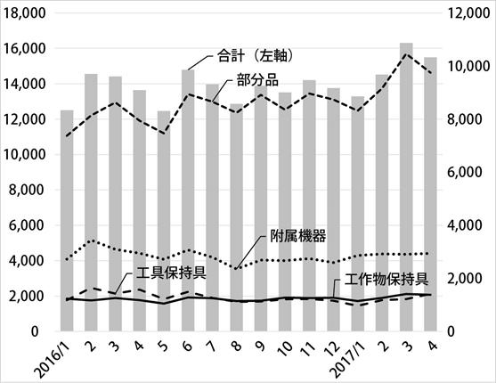 工作機器(生産)月別生産推移のグラフ