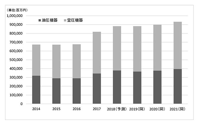 フルードパワー工業会 21年に9000億円超<br>油・空圧機器出荷額