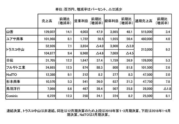 機械工具商社上場9社の2018年4~6月期決算