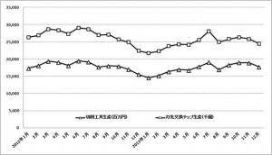 超硬工具・12月生産、工作機械・1月受注のグラフ