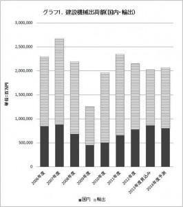 グラフ1.建設機械出荷額(国内・輸出)_R