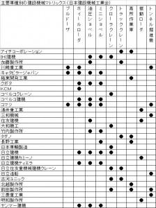 用途でいろいろ、個性豊か  日本で生産する建機  ショベルがほぼ半数