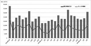 鍛圧機械・3月受注、工作機器・1月生産、特殊鋼工具・1月生産のグラフ