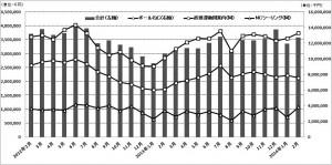 産機新聞5月15日号  工作機器・2月生産グラフ
