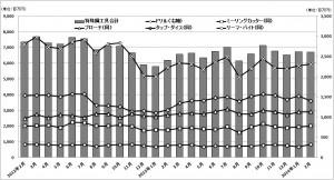 産機新聞5月15日号  特殊鋼工具・2月生産グラフ