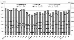 特殊鋼工具・3月受注、軸受・3月生産、鍛圧機械・5月受注のグラフ