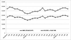 工作機械・6月受注、超硬工具・5月生産のグラフ