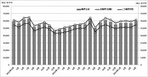 軸受・4月生産、特殊鋼・4月生産、金型・4月生産のグラフ