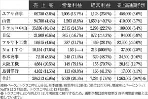 機械工具商社上場9社の2014年度第1四半期決算
