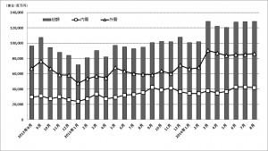 工作機械8月受注(速報)・工作機器6月生産・特殊鋼6月生産のグラフ