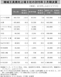 機械工具商社上場9社の2015年3月期決算