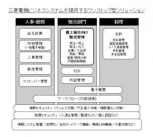 ワンストップ型ソリューションの概念図