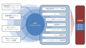 APTの事業概念図_R