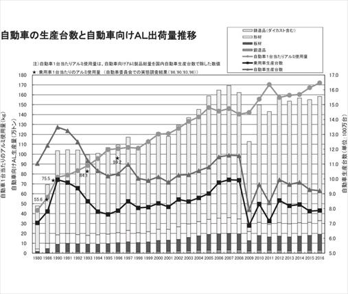 自動車の生産台数