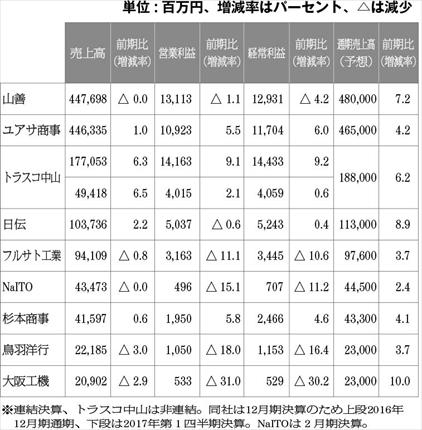 機械工具商社9社の<br>2017年3月期決算