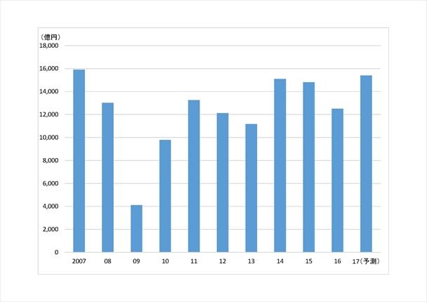 工作機械受注(2007~17予測)
