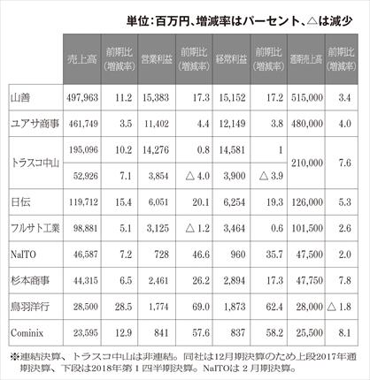 機械工具商社上場9社の2018年3月期決算