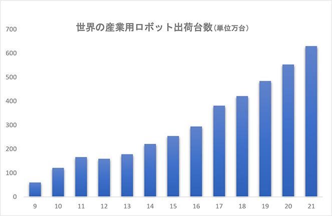 17年世界出荷台数 国際ロボット連盟<br>産業用ロボ過去最高