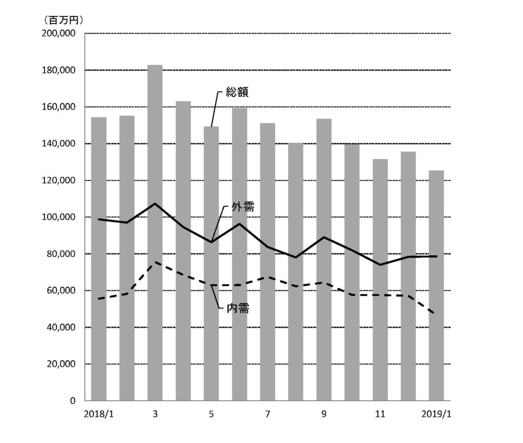 前年同月比18・8%減1254億円<br>工作機械1月受注