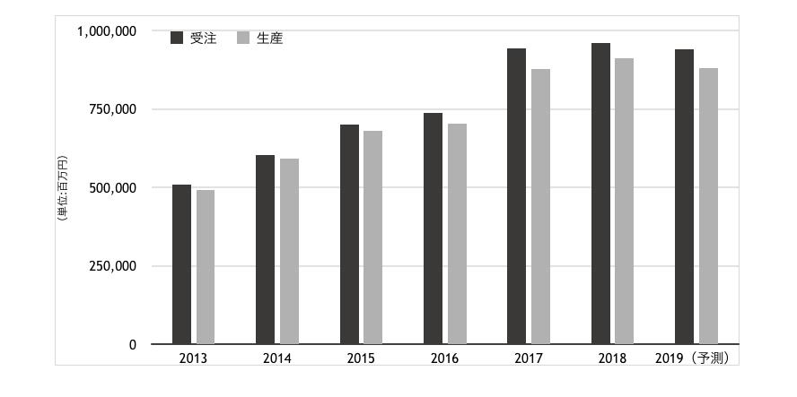 産ロボ受注、過去最高<br>18年 9623億円